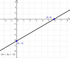 graphing linear equations wyzant resources