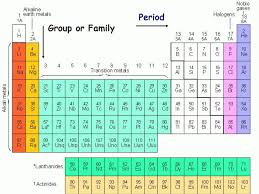 gases on the periodic table periodic table states of matter of elements at room temperature