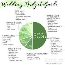 wedding budget wedding budget breakdown guide alyson