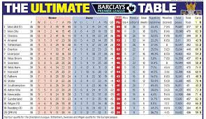 full premier league table the ultimate premier league table daily mail online