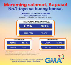 gma wins against abs cbn in nationwide tv ratings 38 3 vs 37 6
