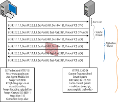 Tcp Flags 11 Screens And Flow Options Juniper Srx Series 1st Edition Book