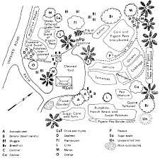 Types Of Kitchen Garden Ch08