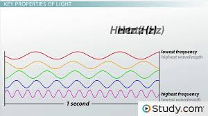 Is Light Energy What Is A Photon Definition Energy U0026 Wavelength Video