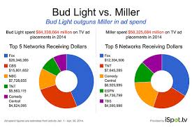 bud light gold can rules bud light is a heavier tv ad spender than its peers cmo today wsj