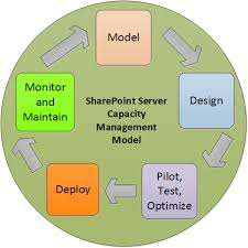 capacity management and sizing overview for sharepoint server 2013