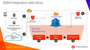 informatica big data management on cloudera altus u2013 cloudera