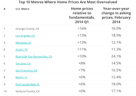 least expensive state to live in here are the 10 cheapest housing markets in america huffpost