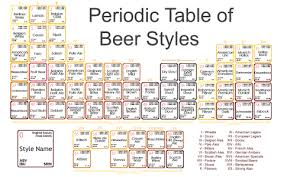 Beer Periodic Table Index Of Blog Wp Content Uploads 2015 01