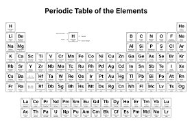Periodix Table The Periodic Table Is One Of The Classic Images Of Science That Is
