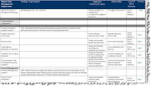 how to build a roadmap u2013 gap analysis applied enterprise