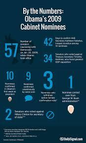 Barack Obama Cabinet Members 13 Of Trump U0027s Cabinet Nominees Await Senate Approval