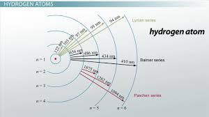 color spectrum energy levels electron transitions u0026 spectral lines video u0026 lesson transcript
