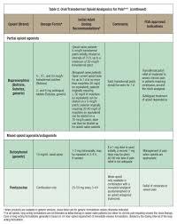 medications for chronic pain u2014opioid analgesics