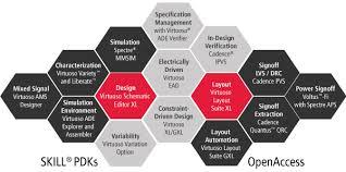 virtuoso layout design basics custom ic analog rf design