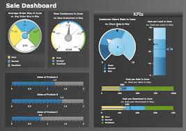 Sample Call Center Sale Conceptdraw Samples Dashboards And Kpi S
