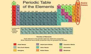 Periodic Table Metalloids Modern Periodic Table Kullabs Com