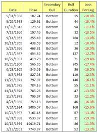 Normal Standard Table Stock Market Cycles Part 9 Secondary Bear Markets Seeking Alpha