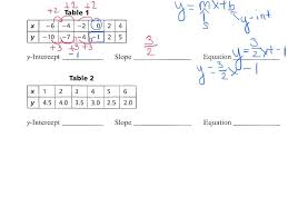 writing linear equations from a table writing linear equations from tables youtube