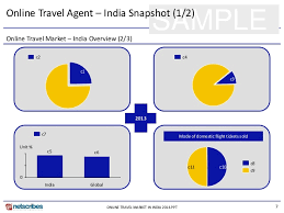 online travel agents images Market research report online travel market in india 2014 sample jpg