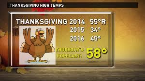 thursday might be the warmest thanksgiving in the inland