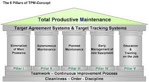 Machine Downtime Spreadsheet Tpm U2013 Total Productive Maintenance U003e Lean Manufacturing Tpm Video