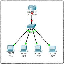 tutorial completo de cisco packet tracer configurar dhcp en router cisco packet tracer 5 3 micro fpo