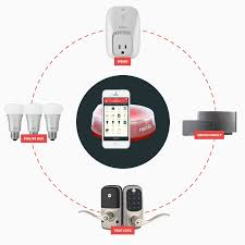 iot device revolv smart home automation solution unify