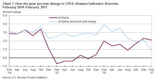 us bureau of labor statistics cpi consumer price index houston galveston brazoria february 2017