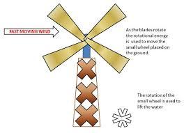 definition of wind energy define wind energy physics