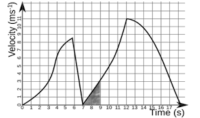 graphing motion ck 12 foundation