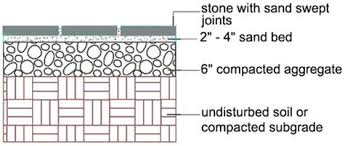 Building Stone Patio by Building A Patio Installation Methods
