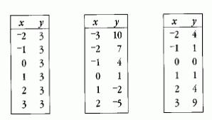 Table To Equation Mathinfo5 Gif