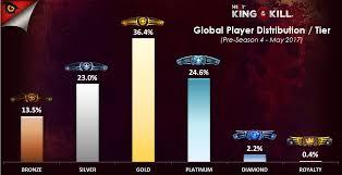 pubg rankings rank distribution right now kotk