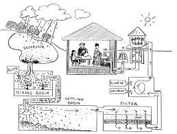 water water everywhere designing water filters engineering is