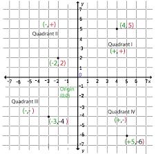coordinate plane graphing coordinate plane mr ruccio s 5th grade class