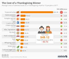 chart what do the components of a thanksgiving dinner cost