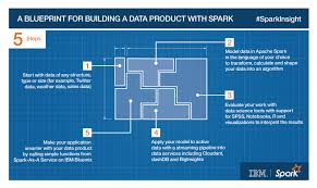 blue print size ibm news room a blueprint for building a data product with spark