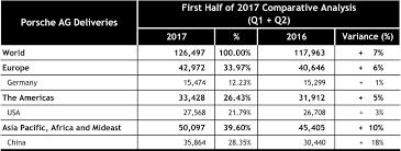 porsche ag nails mid year 2017 worldwide sales record stuttgartdna
