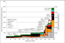 Producto Interior Bruto Opciones Económicas Y Energéticas De Futuro Lámina 1 Consumo