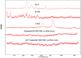aa cv pxrd pattern of acv β cd cmc unloaded β cd cmc co poly aa and