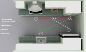 Corridor Galley Kitchen Layout by Ikea Kitchen Layouts Pros And Cons Of A Galley Kitchen