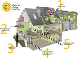 efficient home designs cost efficient home designs home designs ideas