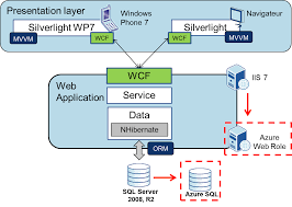 architecture cool web application architecture diagram home