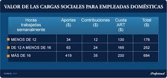 aumento el salario para empleadas domesticas 2016 en uruguay aumentan en 80 los aportes para empleadas domésticas