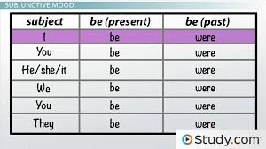 using verbs in the conditional and subjunctive moods video