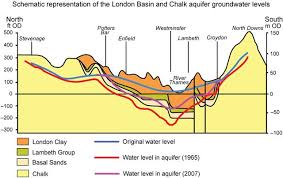 Groundwater Table Rising Groundwater In Central London