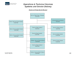 va national service desk 12 07 20151 operations technical services systems service
