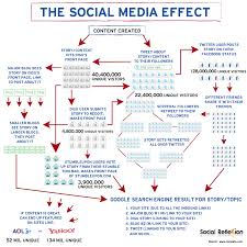 infographic content strategy and the social media effect derek