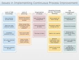 conceptdraw samples seven management and planning tools